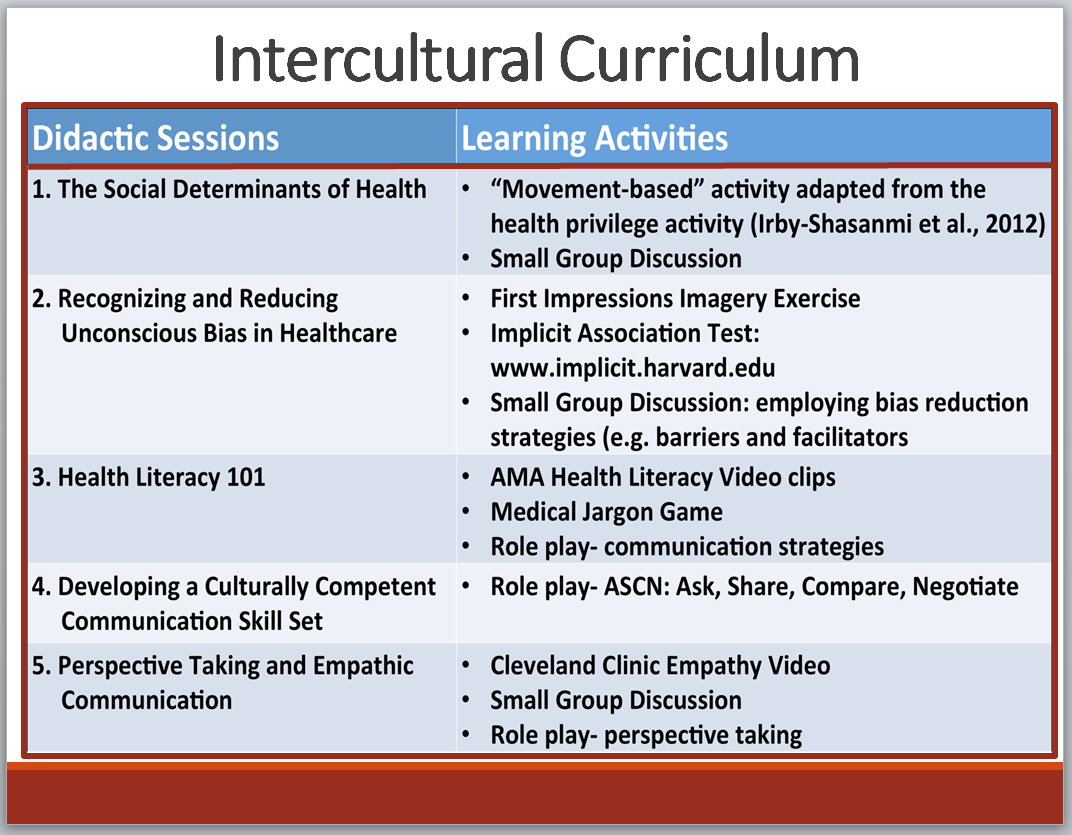 Intercultural Curriculum Didactic Sessions Learning Activities