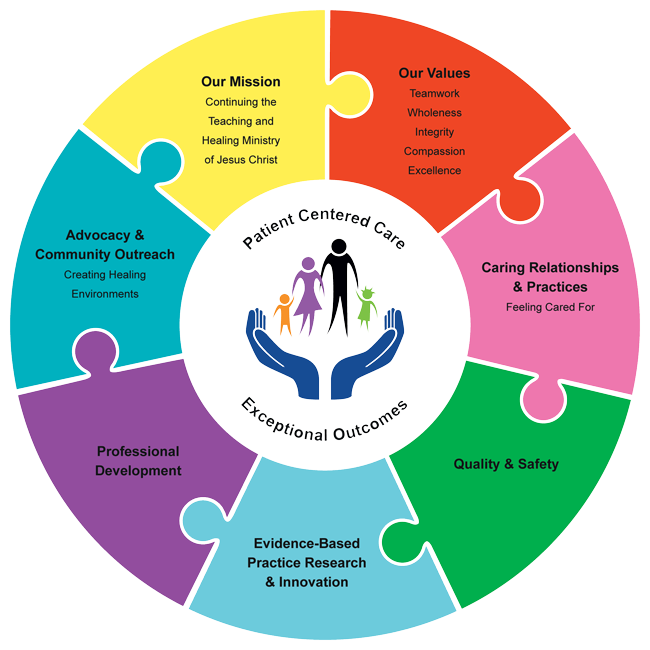 Parent Centered Care diagram
